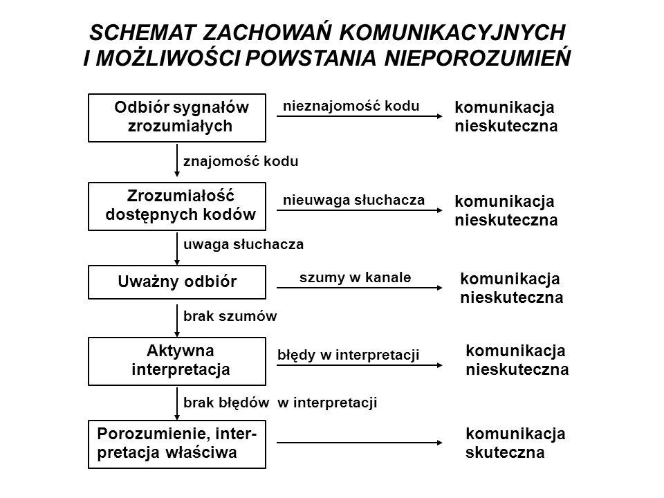 MOTYWOWANIE PRACOWNIKÓW (2) Teoria zadowolenia / niezadowolenia Herzberga – kluczem do sukcesu jest motywacja związana z pracą (zadania, decyzje, wzbogacenie pracy) Hierarchia potrzeb Maslowa a działania motywacyjne względem pracowników Motywowanie jest związane z czasem, miejscem, podmiotem, sytuacją