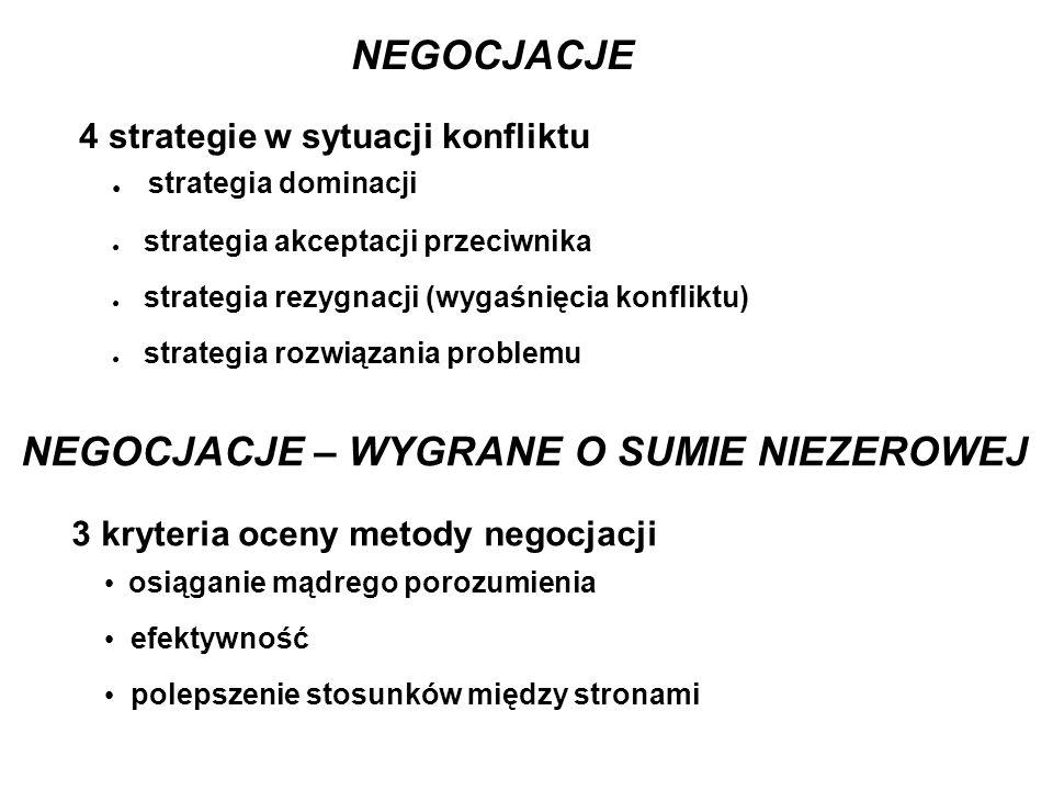 NEGOCJACJE 4 strategie w sytuacji konfliktu ● strategia dominacji ● strategia akceptacji przeciwnika ● strategia rezygnacji (wygaśnięcia konfliktu) ●
