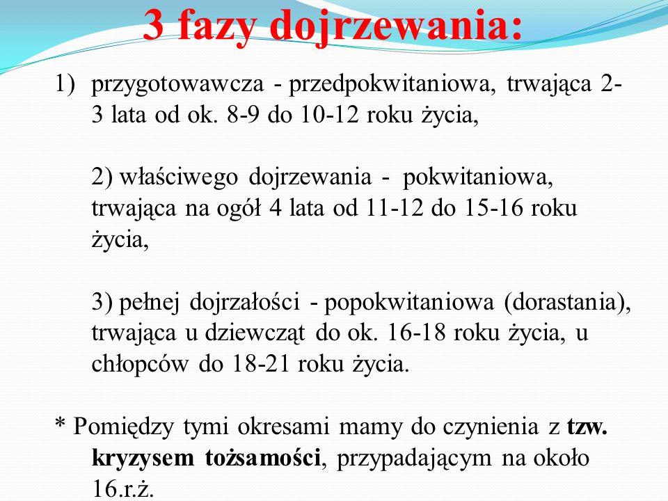 3 fazy dojrzewania: 1)przygotowawcza - przedpokwitaniowa, trwająca 2- 3 lata od ok. 8-9 do 10-12 roku życia, 2) właściwego dojrzewania - pokwitaniowa,