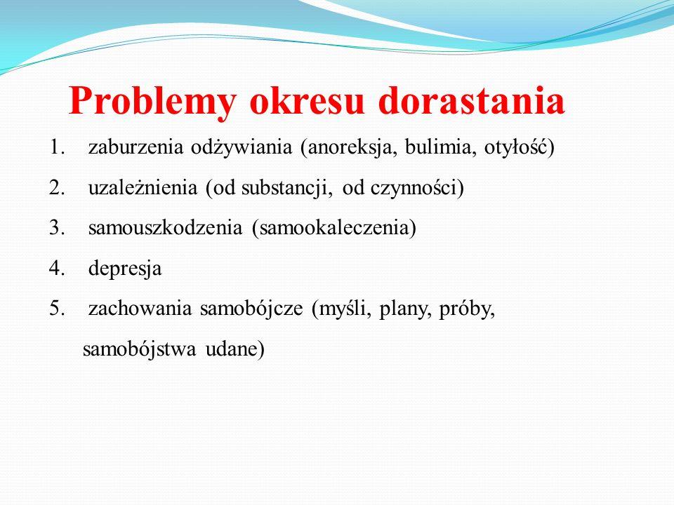 Problemy okresu dorastania 1. zaburzenia odżywiania (anoreksja, bulimia, otyłość) 2. uzależnienia (od substancji, od czynności) 3. samouszkodzenia (sa