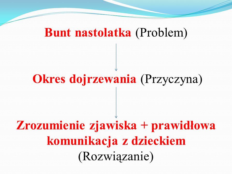 Bunt nastolatka (Problem) Okres dojrzewania (Przyczyna) Zrozumienie zjawiska + prawidłowa komunikacja z dzieckiem (Rozwiązanie)