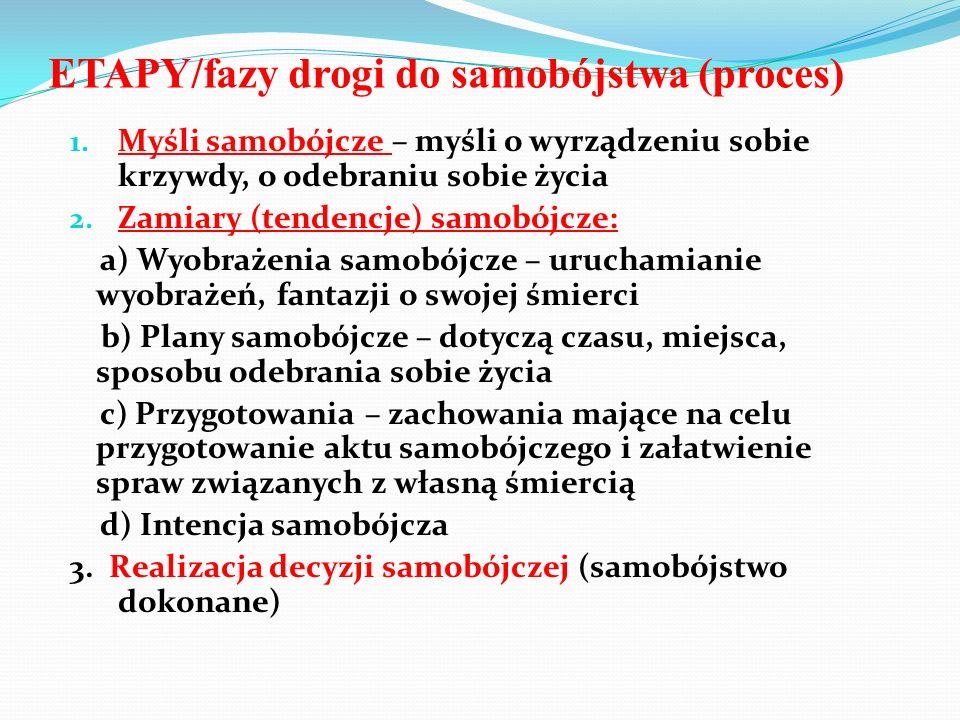 ETAPY/fazy drogi do samobójstwa (proces) 1. Myśli samobójcze – myśli o wyrządzeniu sobie krzywdy, o odebraniu sobie życia 2. Zamiary (tendencje) samob