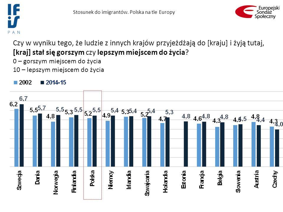 Stosunek do imigrantów. Polska na tle Europy Czy w wyniku tego, że ludzie z innych krajów przyjeżdżają do [kraju] i żyją tutaj, [kraj] stał się gorszy