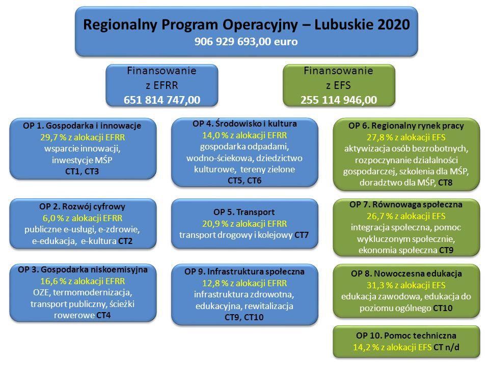 Regionalny Program Operacyjny – Lubuskie 2020 906 929 693,00 euro Regionalny Program Operacyjny – Lubuskie 2020 906 929 693,00 euro Finansowanie z EFRR 651 814 747,00 Finansowanie z EFRR 651 814 747,00 Finansowanie z EFS 255 114 946,00 Finansowanie z EFS 255 114 946,00 OP 1.