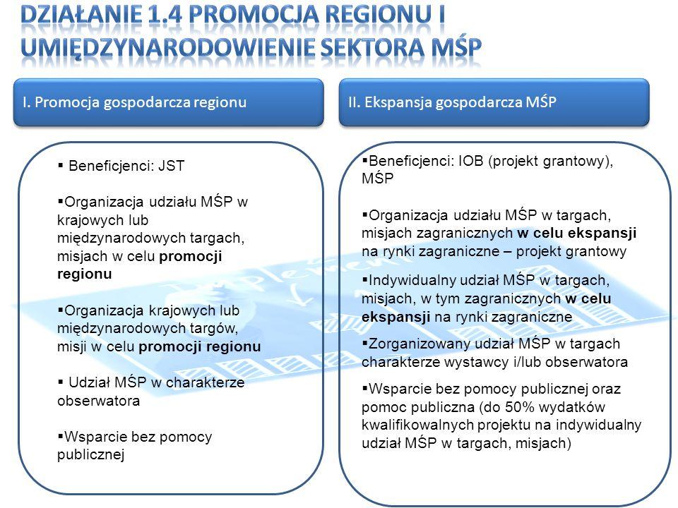 I. Promocja gospodarcza regionu II.