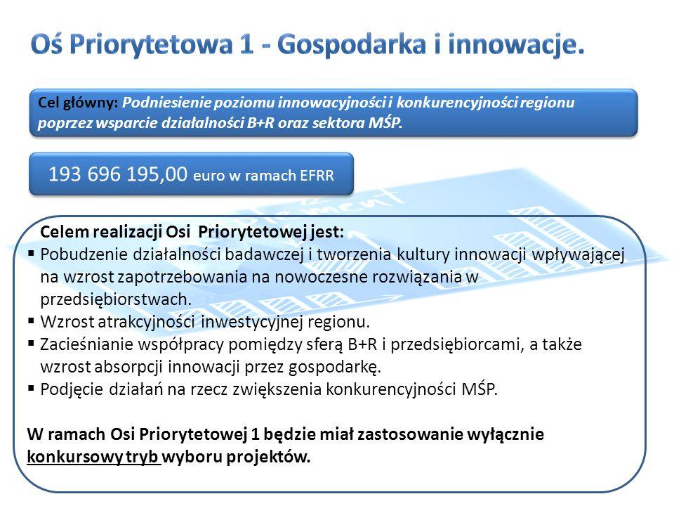 Cel główny: Podniesienie poziomu innowacyjności i konkurencyjności regionu poprzez wsparcie działalności B+R oraz sektora MŚP.