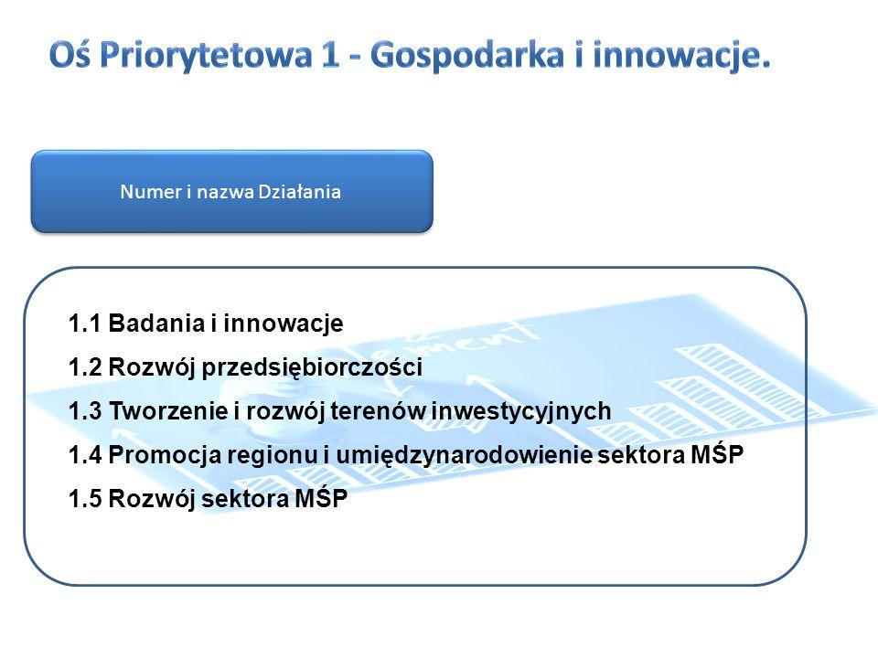 PI 3.a Lepsze warunki do rozwoju MŚP Typy projektów: I.