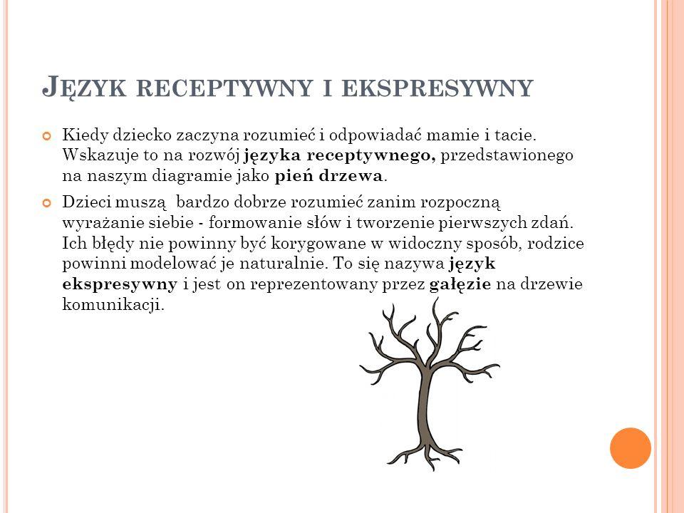MOWA Następnie przychodzi mowa, która jest przedstawiona jako liście na naszym schemacie- drzewie.