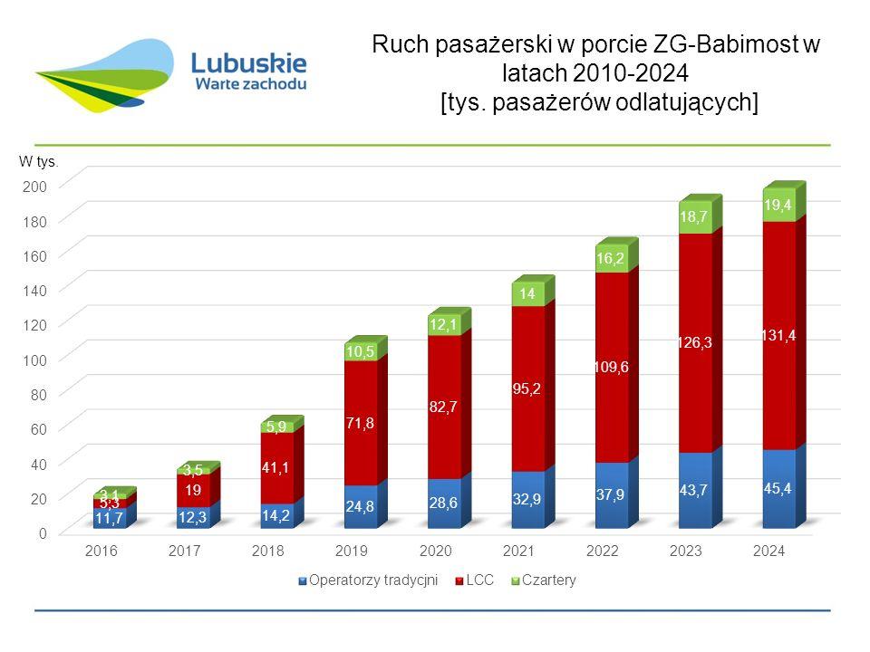 Ruch pasażerski w porcie ZG-Babimost w latach 2010-2024 [tys. pasażerów odlatujących]