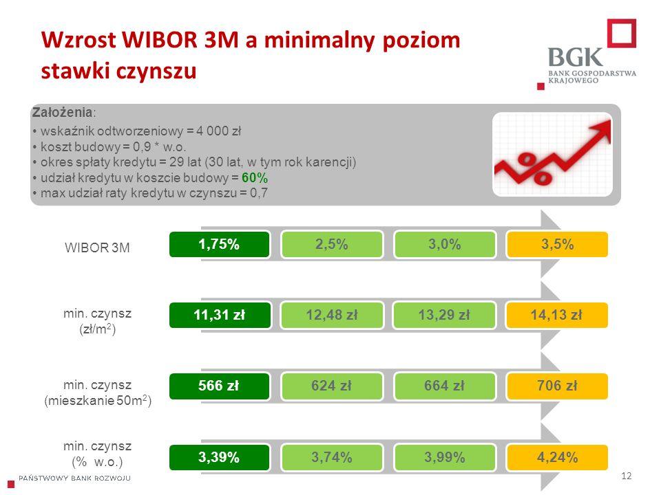 204/204/204 218/32/56 118/126/132 183/32/51 227/30/54 Wzrost WIBOR 3M a minimalny poziom stawki czynszu 12 WIBOR 3M min. czynsz (zł/m 2 ) min. czynsz