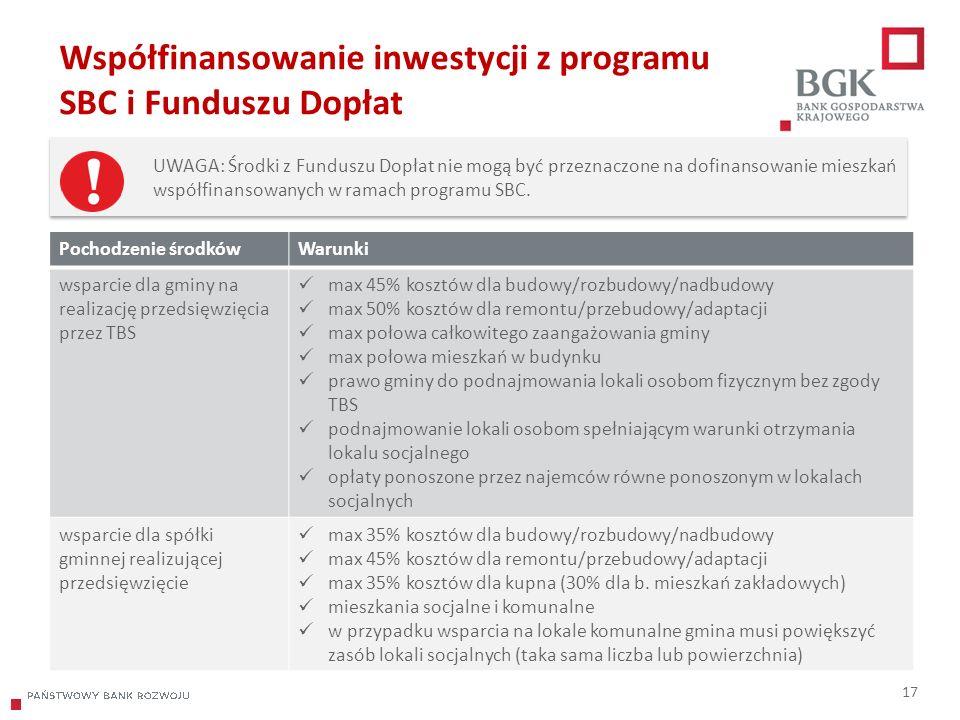 204/204/204 218/32/56 118/126/132 183/32/51 227/30/54 Współfinansowanie inwestycji z programu SBC i Funduszu Dopłat 17 Pochodzenie środkówWarunki wspa