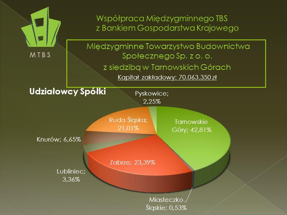 MTBS Międzygminne Towarzystwo Budownictwa Społecznego Sp.