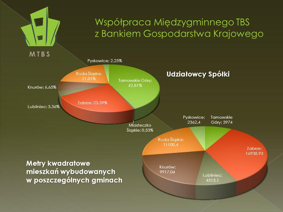 MTBS Udziałowcy Spółki Metry kwadratowe mieszkań wybudowanych w poszczególnych gminach