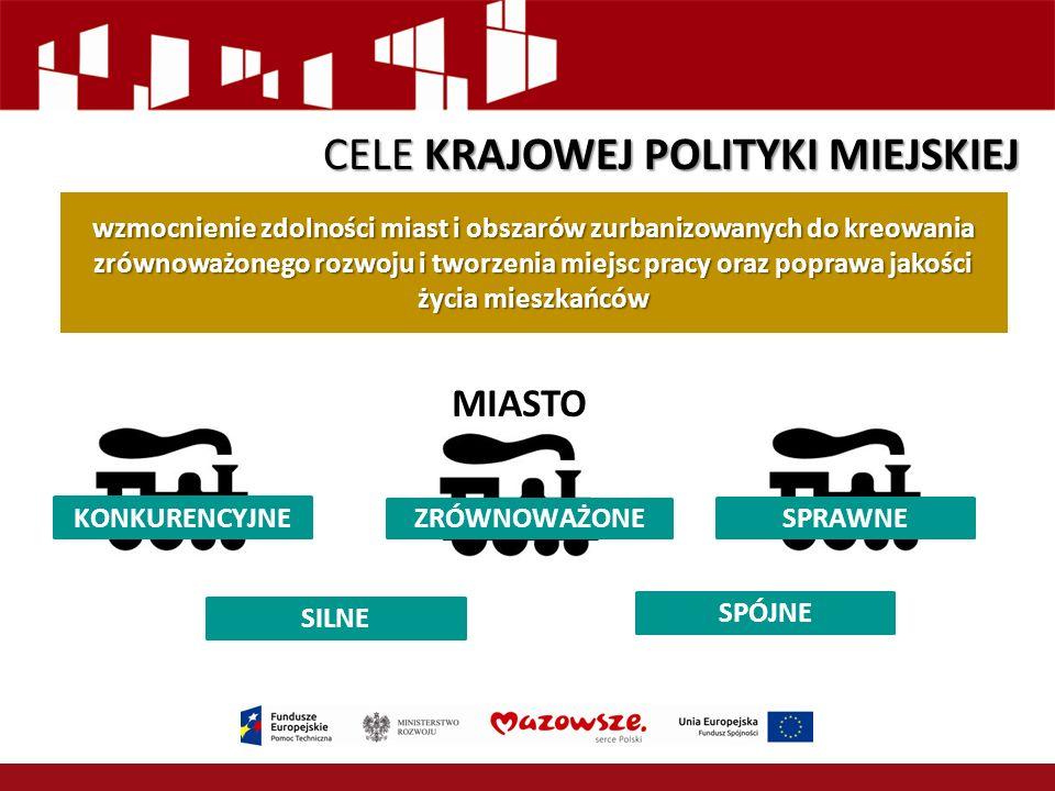 SILNE wzmocnienie zdolności miast i obszarów zurbanizowanych do kreowania zrównoważonego rozwoju i tworzenia miejsc pracy oraz poprawa jakości życia mieszkańców MIASTO SPÓJNE CELE KRAJOWEJ POLITYKI MIEJSKIEJ KONKURENCYJNE ZRÓWNOWAŻONE SPRAWNE