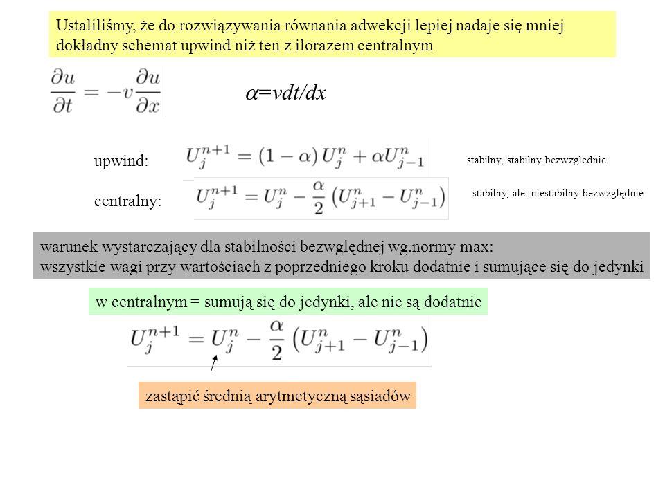 Ustaliliśmy, że do rozwiązywania równania adwekcji lepiej nadaje się mniej dokładny schemat upwind niż ten z ilorazem centralnym upwind: centralny: warunek wystarczający dla stabilności bezwględnej wg.normy max: wszystkie wagi przy wartościach z poprzedniego kroku dodatnie i sumujące się do jedynki w centralnym = sumują się do jedynki, ale nie są dodatnie zastąpić średnią arytmetyczną sąsiadów stabilny, stabilny bezwzględnie stabilny, ale niestabilny bezwzględnie  =vdt/dx
