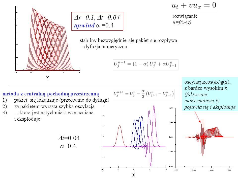  x=0.1,  t=0.04 upwind  =0.4 stabilny bezwzględnie ale pakiet się rozpływa - dyfuzja numeryczna metoda z centralną pochodną przestrzenną 1)pakiet się lokalizuje (przeciwnie do dyfuzji) 2)za pakietem wyrasta szybka oscylacja 3)...