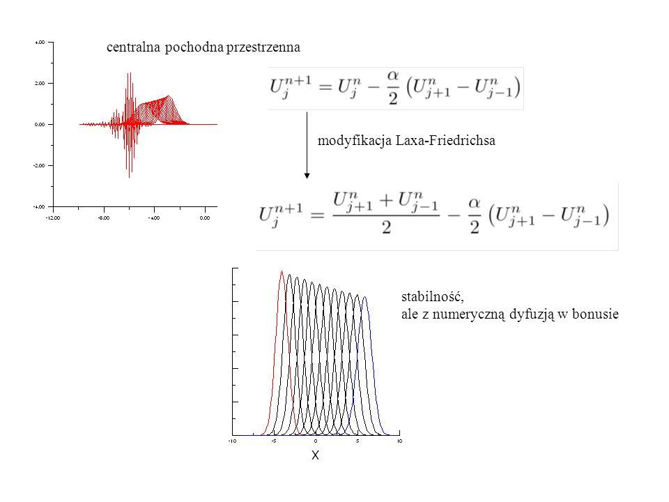 centralna pochodna przestrzenna modyfikacja Laxa-Friedrichsa stabilność, ale z numeryczną dyfuzją w bonusie