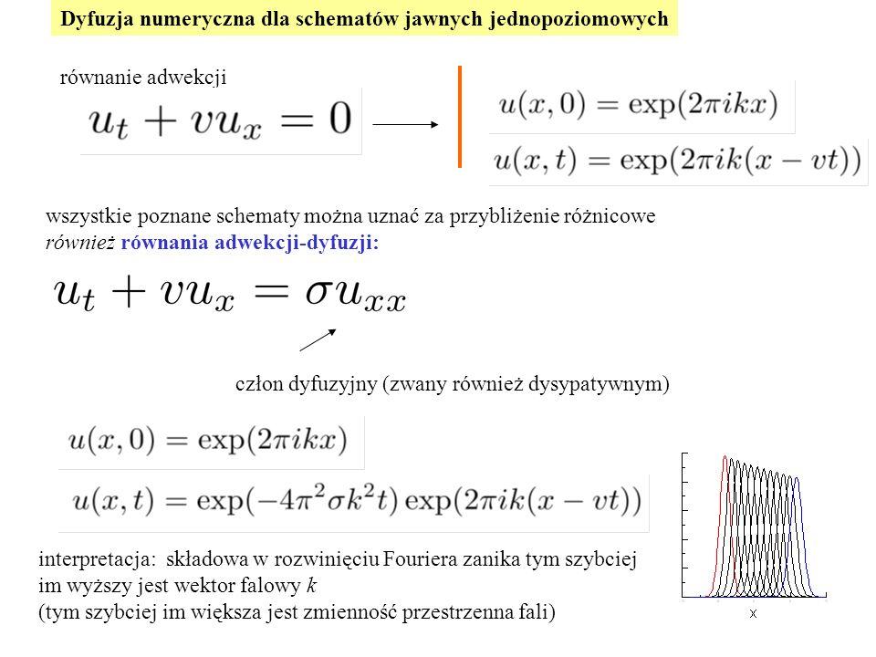 Dyfuzja numeryczna dla schematów jawnych jednopoziomowych równanie adwekcji wszystkie poznane schematy można uznać za przybliżenie różnicowe również równania adwekcji-dyfuzji: człon dyfuzyjny (zwany również dysypatywnym) interpretacja: składowa w rozwinięciu Fouriera zanika tym szybciej im wyższy jest wektor falowy k (tym szybciej im większa jest zmienność przestrzenna fali)