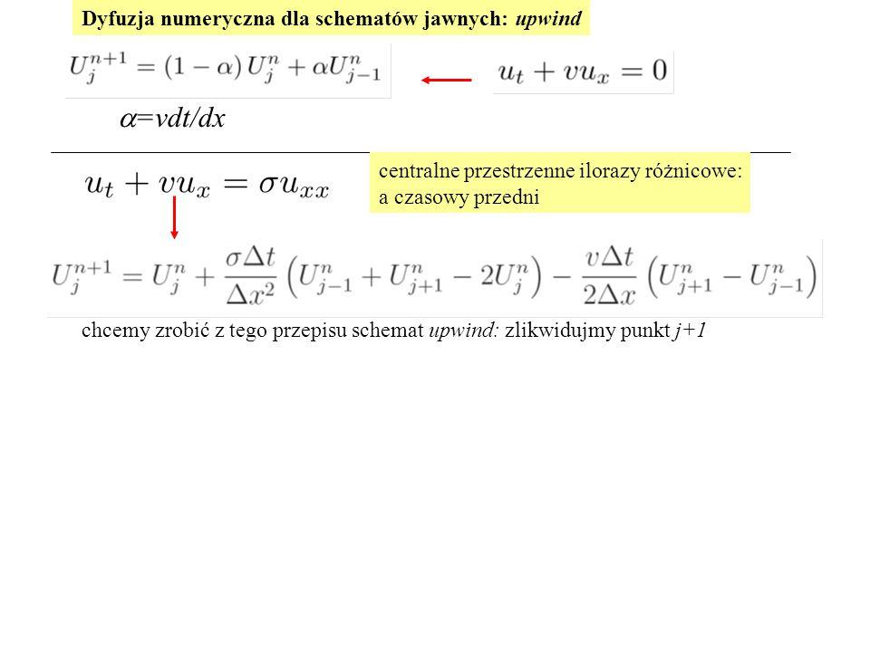Dyfuzja numeryczna dla schematów jawnych: upwind centralne przestrzenne ilorazy różnicowe: a czasowy przedni chcemy zrobić z tego przepisu schemat upwind: zlikwidujmy punkt j+1  =vdt/dx