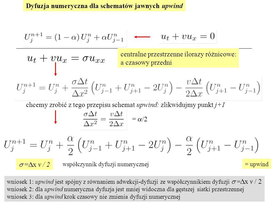 Dyfuzja numeryczna dla schematów jawnych upwind centralne przestrzenne ilorazy różnicowe: a czasowy przedni =  /2 chcemy zrobić z tego przepisu schemat upwind: zlikwidujmy punkt j+1  =  x v / 2 = upwindwspółczynnik dyfuzji numerycznej wniosek 1: upwind jest spójny z równaniem adwekcji-dyfuzji ze współczynnikiem dyfuzji  =  x v / 2 wniosek 2: dla upwind numeryczna dyfuzja jest mniej widoczna dla gęstszej siatki przestrzennej wniosek 3: dla upwind krok czasowy nie zmienia dyfuzji numerycznej