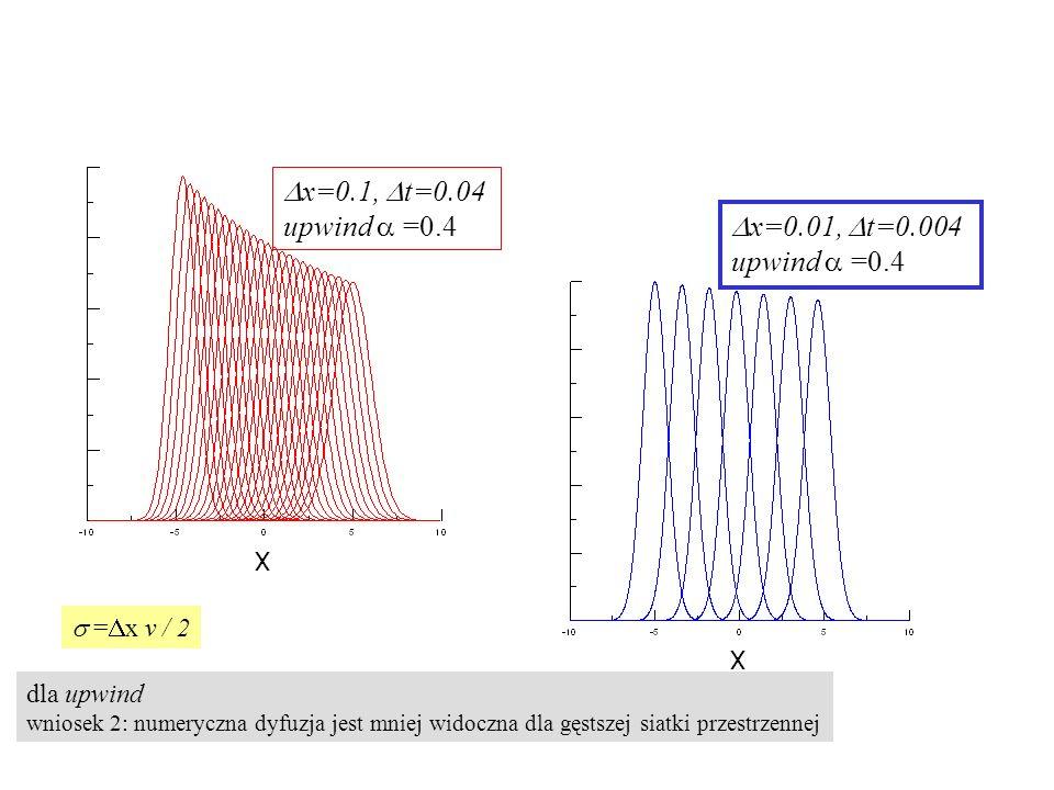 dla upwind wniosek 2: numeryczna dyfuzja jest mniej widoczna dla gęstszej siatki przestrzennej  x=0.01,  t=0.004 upwind  =0.4  =  x v / 2  x=0.1,  t=0.04 upwind  =0.4