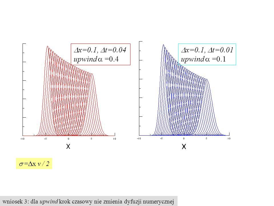 wniosek 3: dla upwind krok czasowy nie zmienia dyfuzji numerycznej  x=0.1,  t=0.04 upwind  =0.4  x=0.1,  t=0.01 upwind  =0.1  =  x v / 2