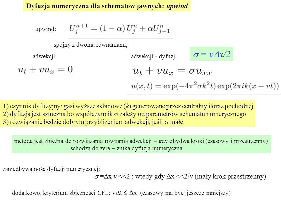1) czynnik dyfuzyjny: gasi wyższe składowe (k) generowane przez centralny iloraz pochodnej 2) dyfuzja jest sztuczna bo współczynnik  zależy od parametrów schematu numerycznego 3) rozwiązanie będzie dobrym przybliżeniem adwekcji, jeśli  małe upwind: spójny z dwoma równaniami; adwekcji adwekcji - dyfuzji  = v  x/2 metoda jest zbieżna do rozwiązania równania adwekcji – gdy obydwa kroki (czasowy i przestrzenny) schodzą do zera – znika dyfuzja numeryczna  =  x v <<2 : wtedy gdy  x <<2/v (mały krok przestrzenny) zaniedbywalność dyfuzji numerycznej: dodatkowo; kryterium zbieżności CFL: v  t  x (czasowy ma być jeszcze mniejszy) Dyfuzja numeryczna dla schematów jawnych: upwind