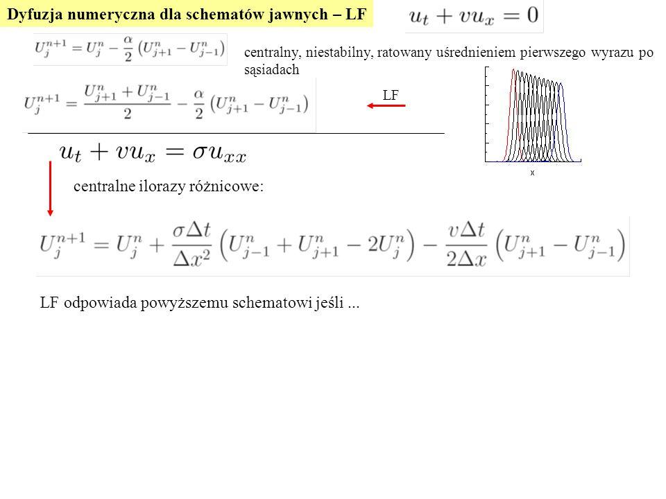 Dyfuzja numeryczna dla schematów jawnych – LF LF odpowiada powyższemu schematowi jeśli...