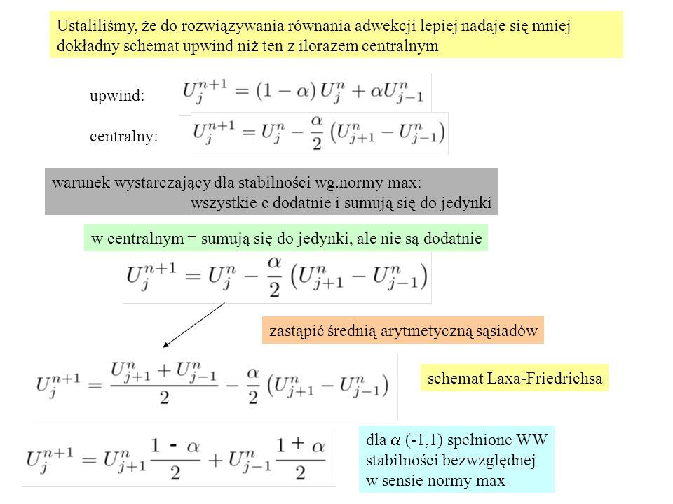 Ustaliliśmy, że do rozwiązywania równania adwekcji lepiej nadaje się mniej dokładny schemat upwind niż ten z ilorazem centralnym upwind: centralny: warunek wystarczający dla stabilności wg.normy max: wszystkie c dodatnie i sumują się do jedynki w centralnym = sumują się do jedynki, ale nie są dodatnie zastąpić średnią arytmetyczną sąsiadów schemat Laxa-Friedrichsa dla  (-1,1) spełnione WW stabilności bezwzględnej w sensie normy max -+