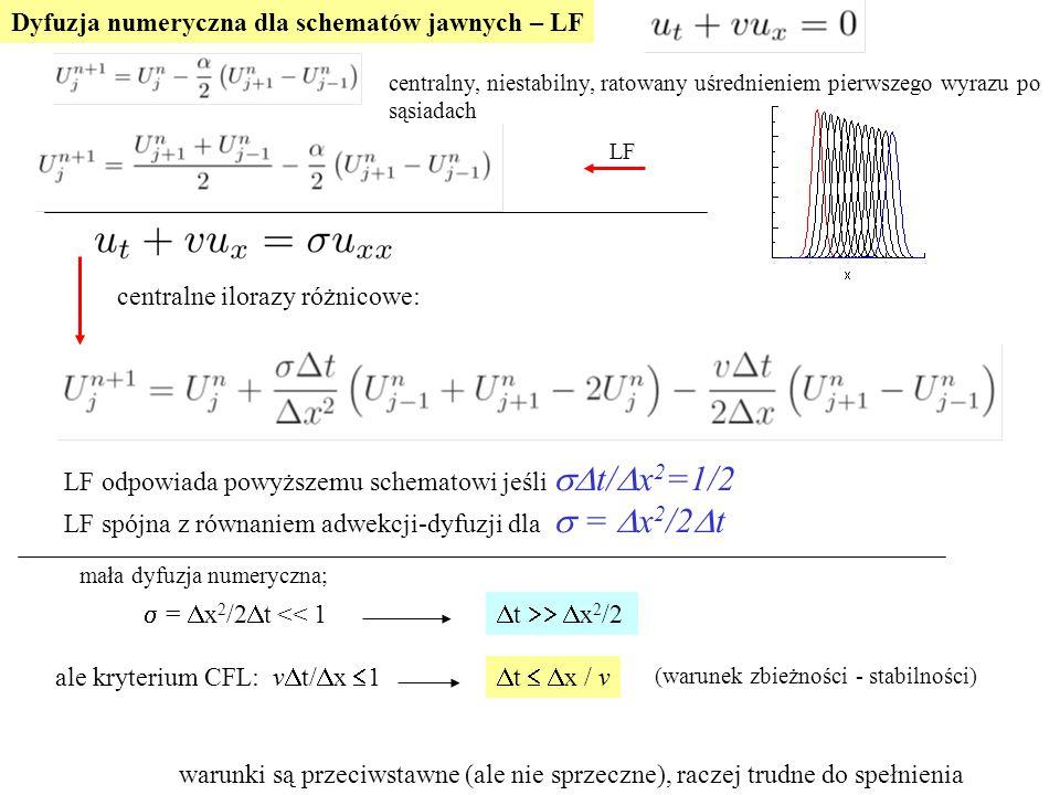 Dyfuzja numeryczna dla schematów jawnych – LF LF odpowiada powyższemu schematowi jeśli  t/  x 2 =1/2 LF spójna z równaniem adwekcji-dyfuzji dla  =  x 2 /2  t centralne ilorazy różnicowe:  =  x 2 /2  t << 1 ale kryterium CFL: v  t/  x  1  t  x / v  t  x 2 /2 warunki są przeciwstawne (ale nie sprzeczne), raczej trudne do spełnienia (warunek zbieżności - stabilności) mała dyfuzja numeryczna; centralny, niestabilny, ratowany uśrednieniem pierwszego wyrazu po sąsiadach LF