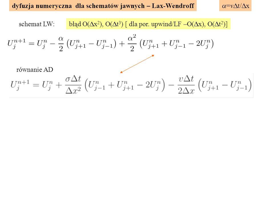 dyfuzja numeryczna dla schematów jawnych – Lax-Wendroff równanie AD schemat LW:  =v  t/  x błąd O(  x 2 ), O(  t 3 ) [ dla por.