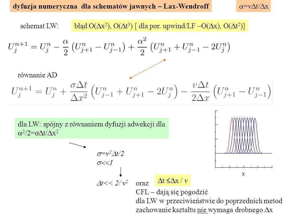dyfuzja numeryczna dla schematów jawnych – Lax-Wendroff równanie AD schemat LW:  =v  t/  x  =v 2  t/2  dla LW: spójny z równaniem dyfuzji adwekcji dla  2 /2=  t/  x 2  t<< 2/ v 2 oraz CFL – dają się pogodzić dla LW w przeciwieństwie do poprzednich metod zachowanie kształtu nie wymaga drobnego  x błąd O(  x 2 ), O(  t 3 ) [ dla por.