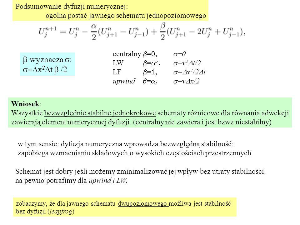 Wniosek: Wszystkie bezwzględnie stabilne jednokrokowe schematy różnicowe dla równania adwekcji zawierają element numerycznej dyfuzji.