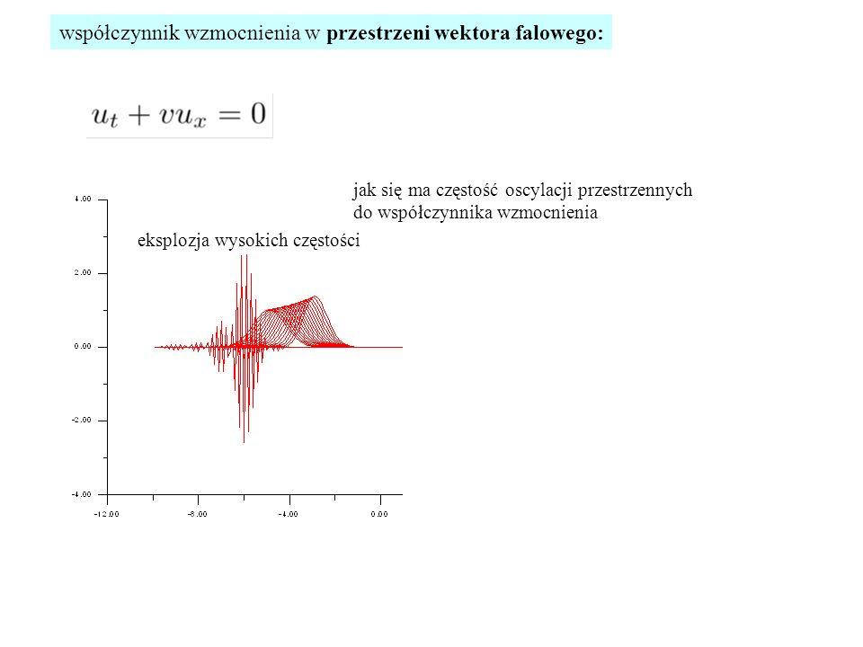 jak się ma częstość oscylacji przestrzennych do współczynnika wzmocnienia współczynnik wzmocnienia w przestrzeni wektora falowego: eksplozja wysokich częstości
