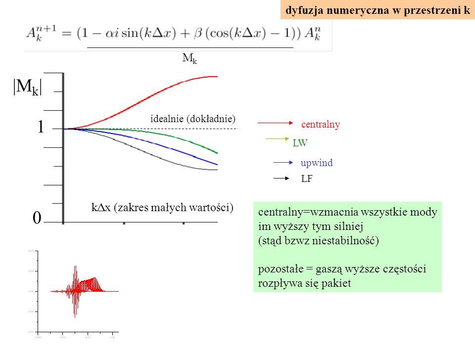 centralny=wzmacnia wszystkie mody im wyższy tym silniej (stąd bzwz niestabilność) pozostałe = gaszą wyższe częstości rozpływa się pakiet dyfuzja numeryczna w przestrzeni k |M k | k  x (zakres małych wartości) 1 0 centralny LW upwind LF MkMk idealnie (dokładnie)