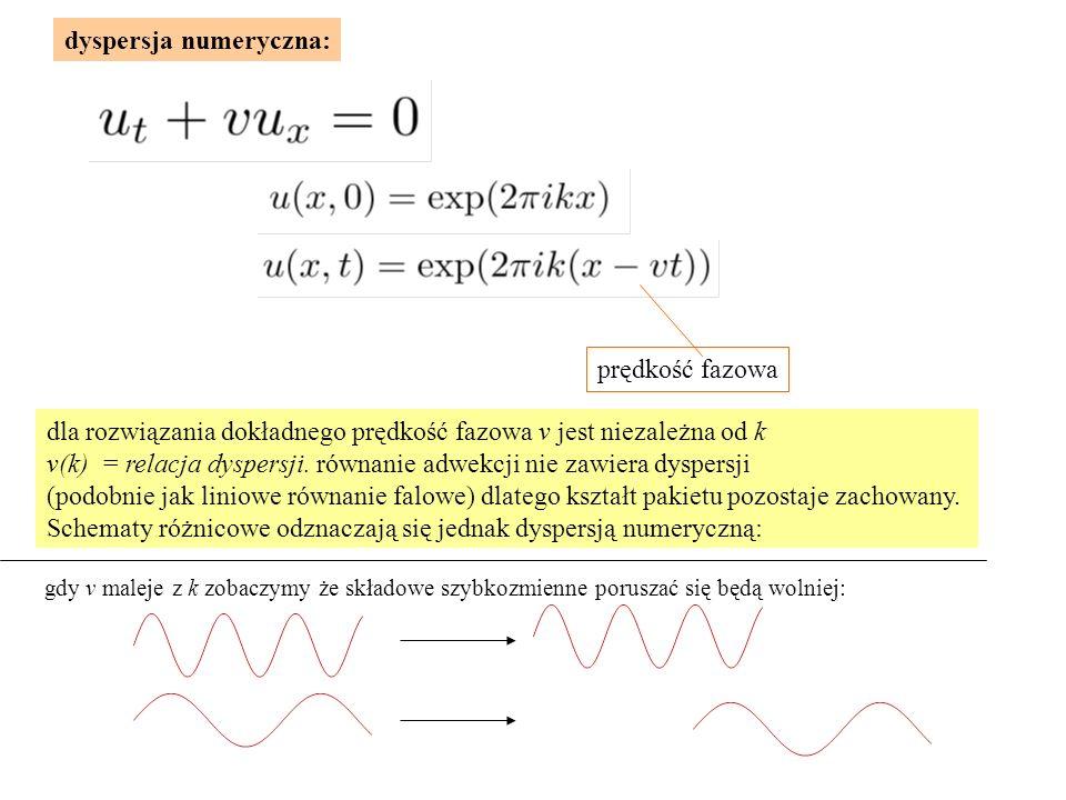 dyspersja numeryczna: prędkość fazowa dla rozwiązania dokładnego prędkość fazowa v jest niezależna od k v(k) = relacja dyspersji.