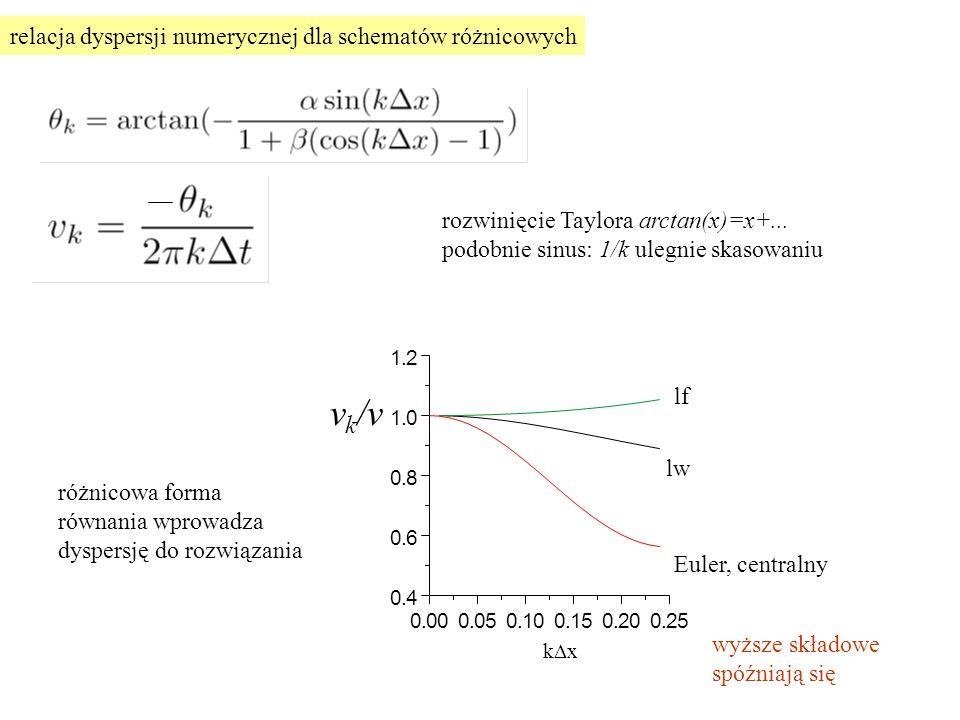 relacja dyspersji numerycznej dla schematów różnicowych rozwinięcie Taylora arctan(x)=x+...