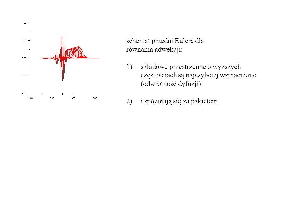 schemat przedni Eulera dla równania adwekcji: 1)składowe przestrzenne o wyższych częstościach są najszybciej wzmacniane (odwrotność dyfuzji) 2)i spóźniają się za pakietem