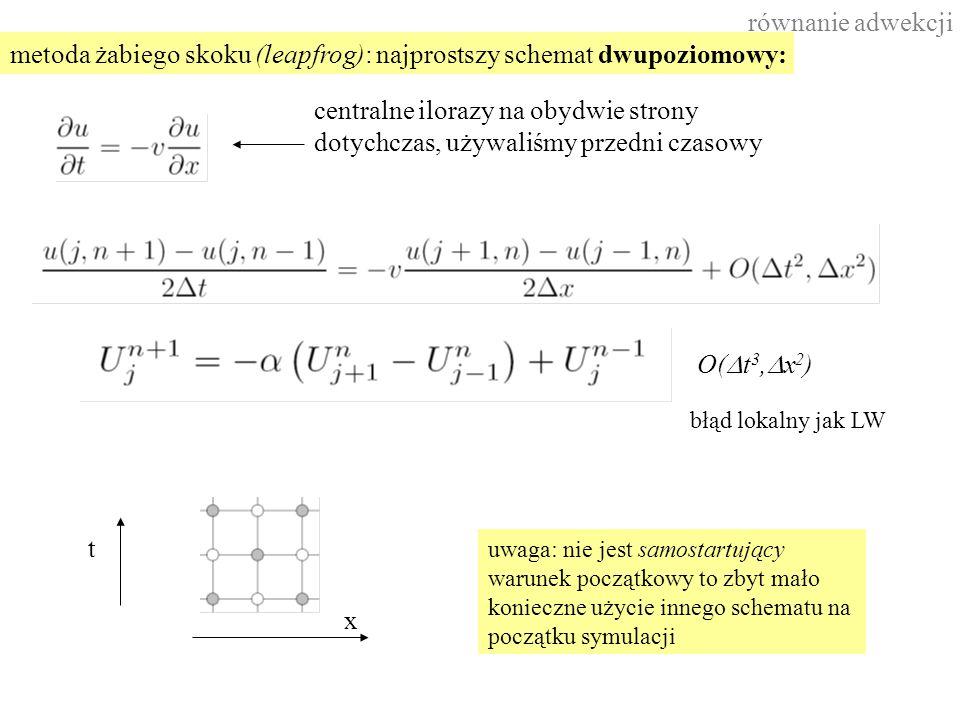równanie adwekcji centralne ilorazy na obydwie strony dotychczas, używaliśmy przedni czasowy metoda żabiego skoku (leapfrog): najprostszy schemat dwupoziomowy: t x błąd lokalny jak LW uwaga: nie jest samostartujący warunek początkowy to zbyt mało konieczne użycie innego schematu na początku symulacji O(  t 3,  x 2 )