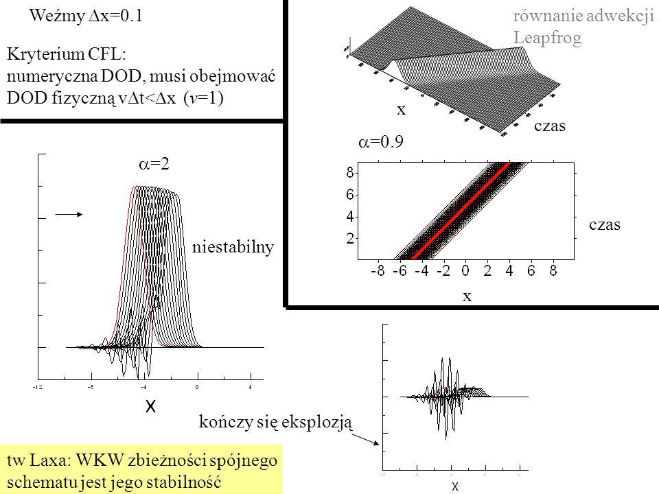 x czas Kryterium CFL: numeryczna DOD, musi obejmować DOD fizyczną v  t<  x (v=1) Weźmy  x=0.1  =0.9 x czas  =2 niestabilny równanie adwekcji Leapfrog kończy się eksplozją tw Laxa: WKW zbieżności spójnego schematu jest jego stabilność