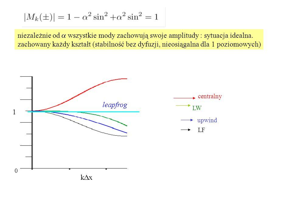 1 kxkx leapfrog centralny LW upwind LF niezależnie od  wszystkie mody zachowują swoje amplitudy : sytuacja idealna.