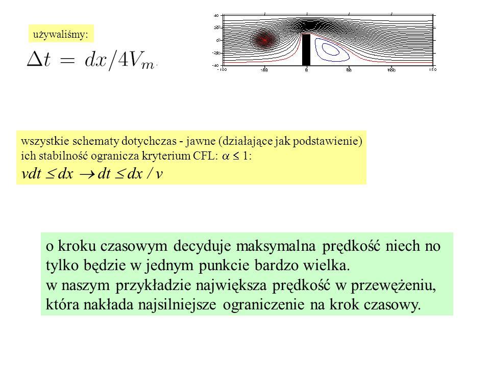 wszystkie schematy dotychczas - jawne (działające jak podstawienie) ich stabilność ogranicza kryterium CFL:  1: vdt  dx  dt  dx / v o kroku czasowym decyduje maksymalna prędkość niech no tylko będzie w jednym punkcie bardzo wielka.
