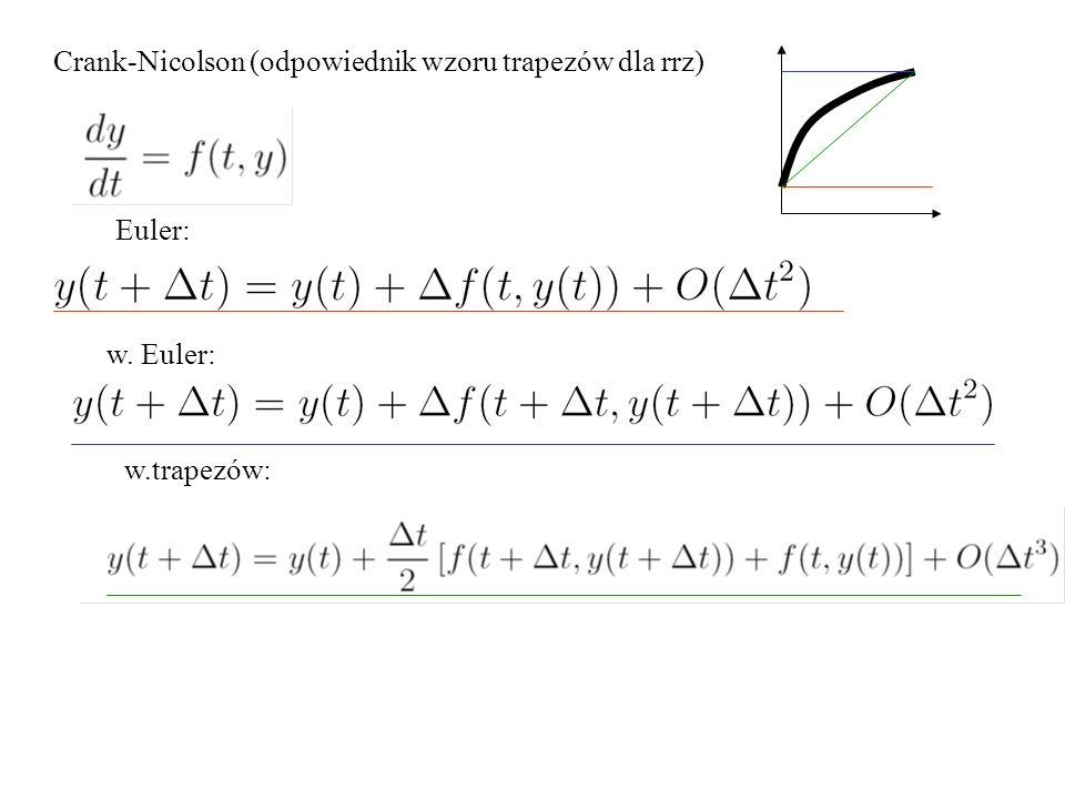Crank-Nicolson (odpowiednik wzoru trapezów dla rrz) Euler: w. Euler: w.trapezów: