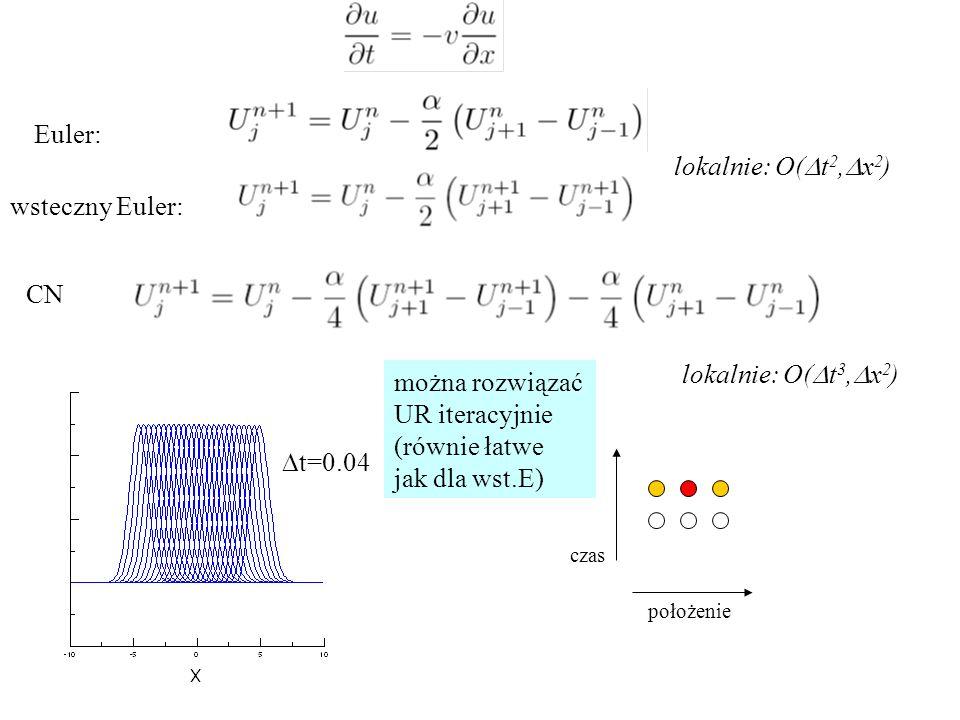 Euler: CN lokalnie: O(  t 2,  x 2 ) położenie czas  t=0.04 można rozwiązać UR iteracyjnie (równie łatwe jak dla wst.E) wsteczny Euler: lokalnie: O(  t 3,  x 2 )