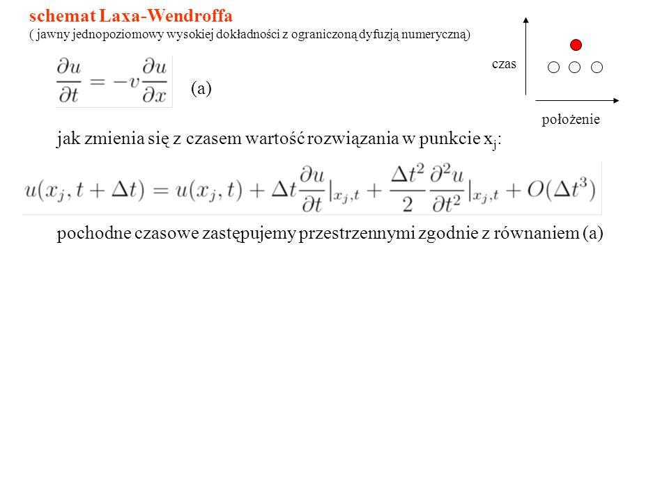 schemat Laxa-Wendroffa ( jawny jednopoziomowy wysokiej dokładności z ograniczoną dyfuzją numeryczną) jak zmienia się z czasem wartość rozwiązania w punkcie x j : pochodne czasowe zastępujemy przestrzennymi zgodnie z równaniem (a) (a) czas położenie