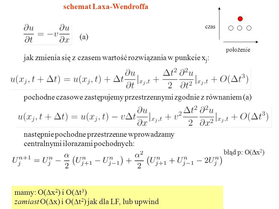 schemat Laxa-Wendroffa pochodne czasowe zastępujemy przestrzennymi zgodnie z równaniem (a) (a) następnie pochodne przestrzenne wprowadzamy centralnymi ilorazami pochodnych: błąd p: O(  x 2 ) czas położenie mamy: O(  x 2 ) i O(  t 3 ) zamiast O(  x) i O(  t 2 ) jak dla LF, lub upwind jak zmienia się z czasem wartość rozwiązania w punkcie x j :