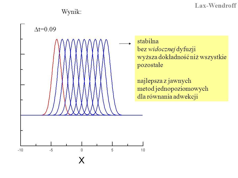  t=0.09 stabilna bez widocznej dyfuzji wyższa dokładność niż wszystkie pozostałe najlepsza z jawnych metod jednopoziomowych dla równania adwekcji Wynik: Lax-Wendroff