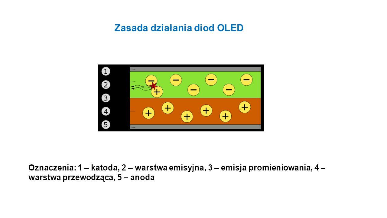 Oznaczenia: 1 – katoda, 2 – warstwa emisyjna, 3 – emisja promieniowania, 4 – warstwa przewodząca, 5 – anoda Zasada działania diod OLED