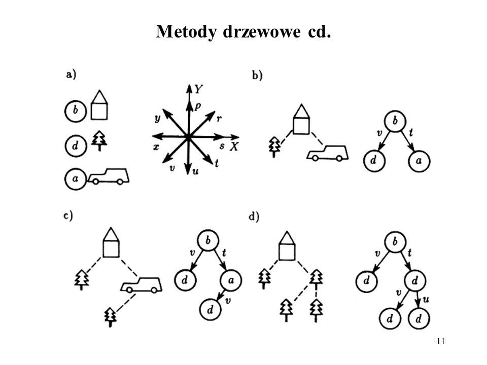 11 Metody drzewowe cd.