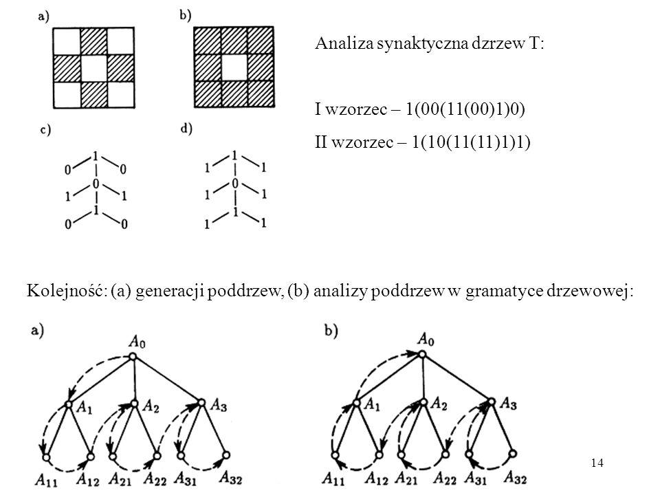 14 Kolejność: (a) generacji poddrzew, (b) analizy poddrzew w gramatyce drzewowej: Analiza synaktyczna dzrzew T: I wzorzec – 1(00(11(00)1)0) II wzorzec – 1(10(11(11)1)1)